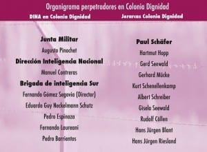Organigrama de perpetradores en Colonia Dignidad